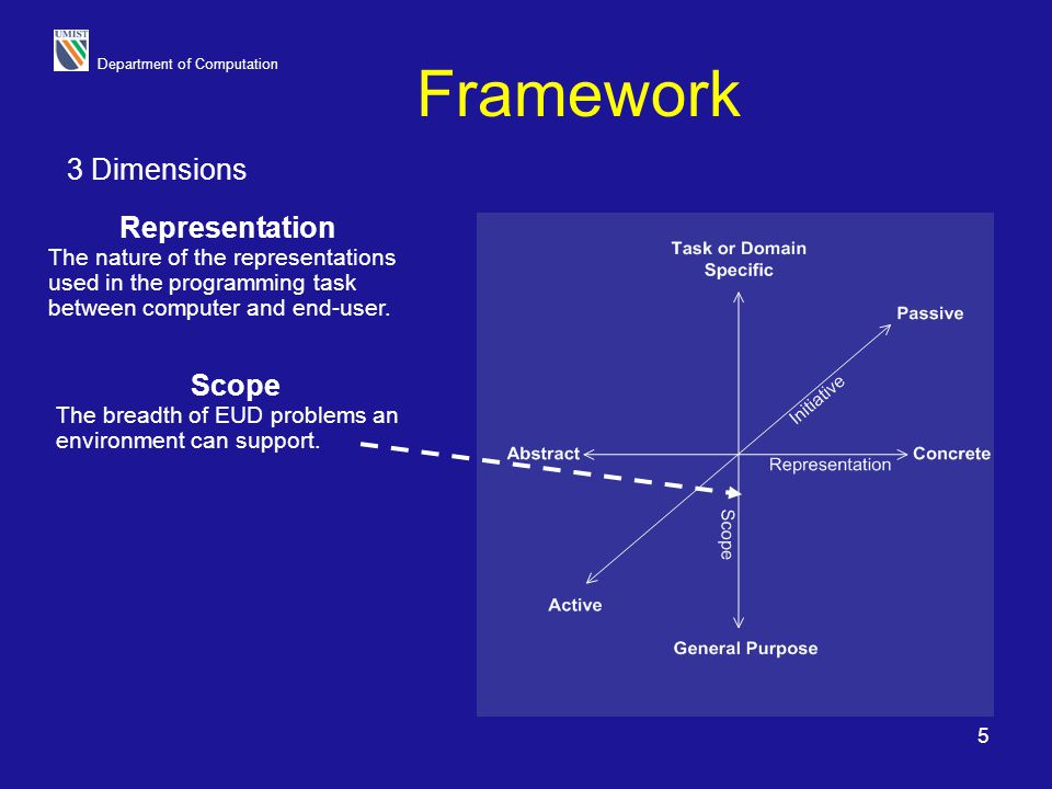 Framework 3 Dimensions Representation Scope