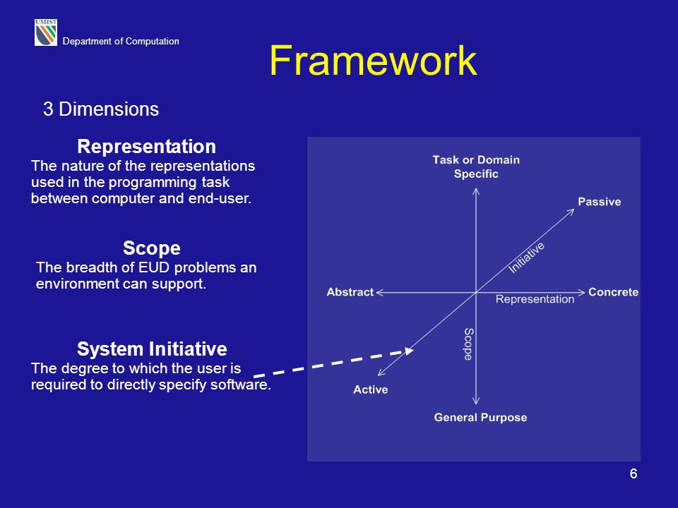 Framework 3 Dimensions Representation Scope System Initiative