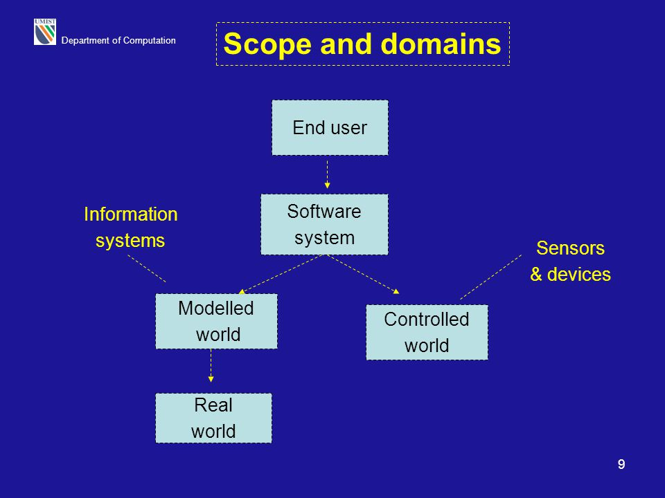 Scope and domains End user Software system Information systems Sensors
