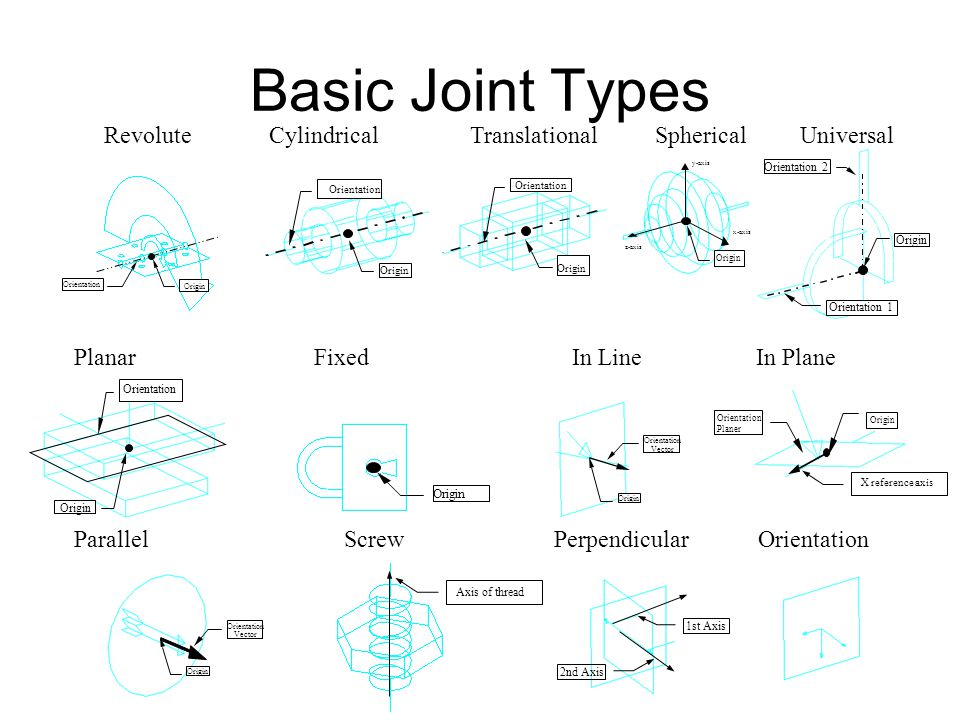 Basic Joint Types Revolute Cylindrical Translational Spherical Universal.