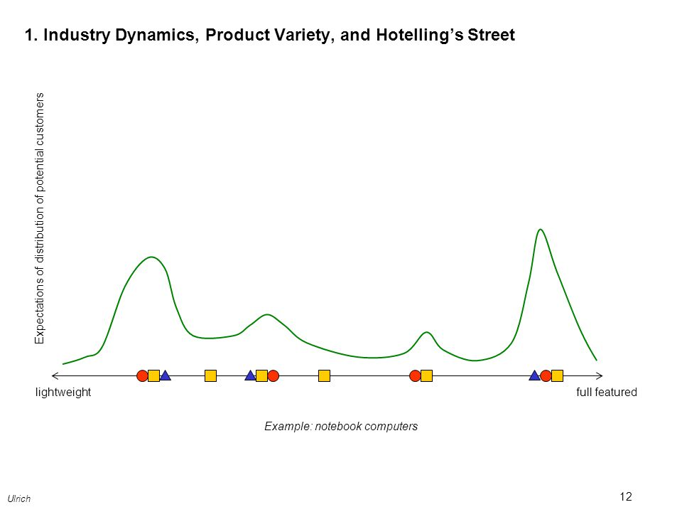 1. Industry Dynamics, Product Variety, and Hotelling's Street