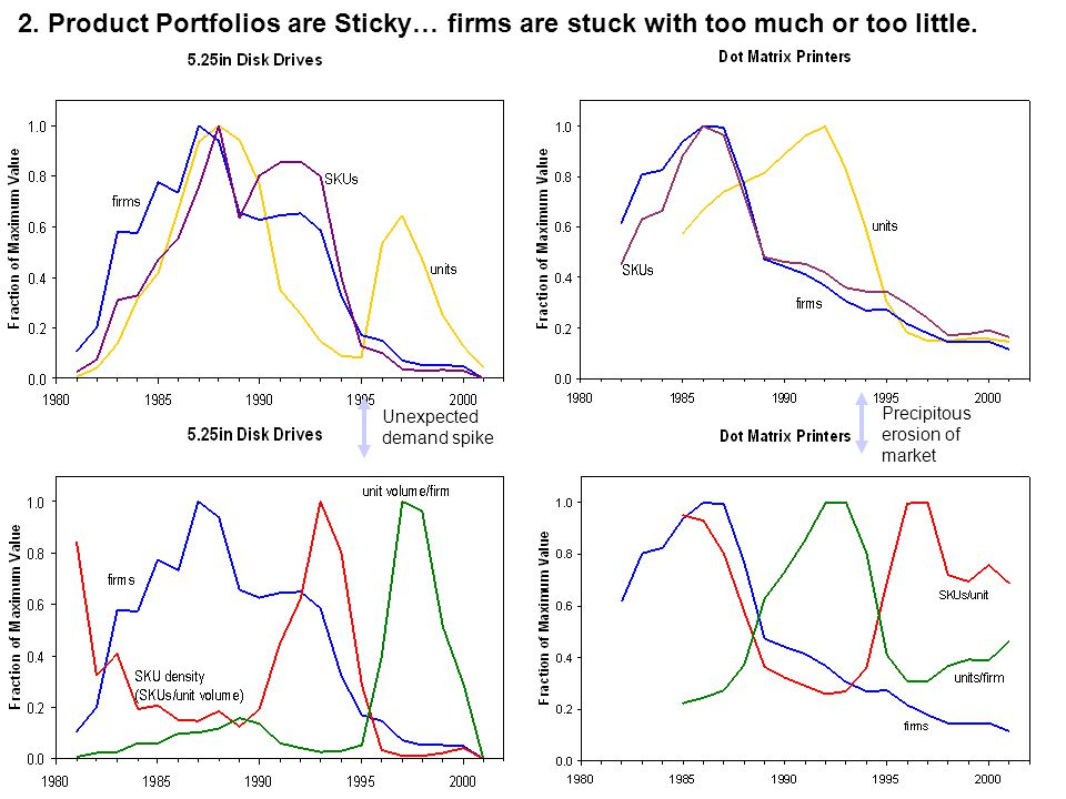 2. Product Portfolios are Sticky… firms are stuck with too much or too little.