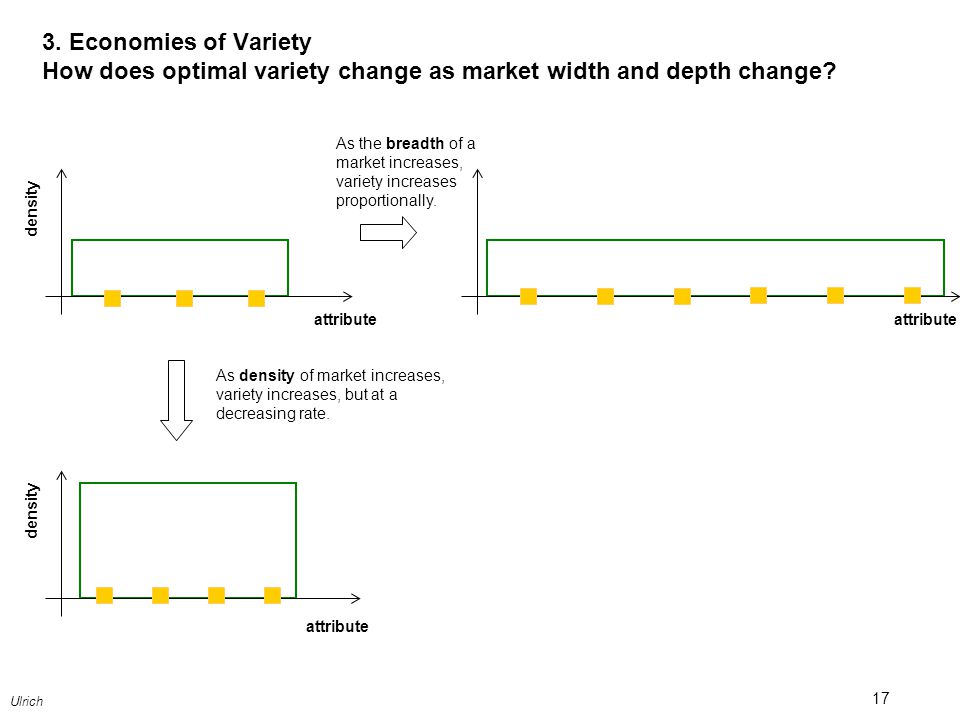 3. Economies of Variety How does optimal variety change as market width and depth change