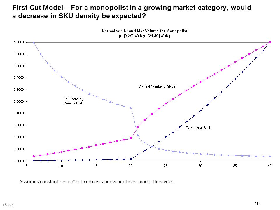 First Cut Model – For a monopolist in a growing market category, would a decrease in SKU density be expected