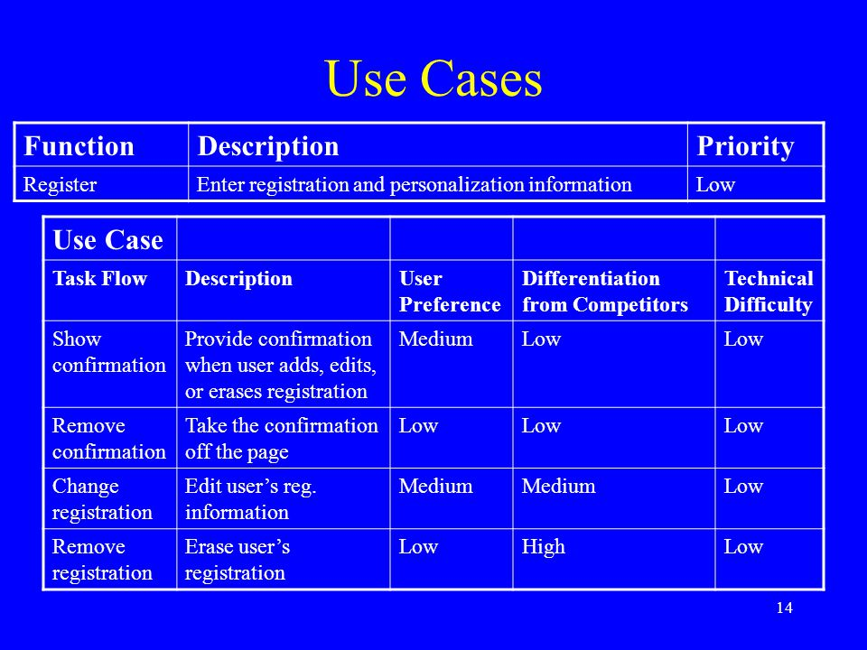 Use Cases Function Description Priority Use Case Register