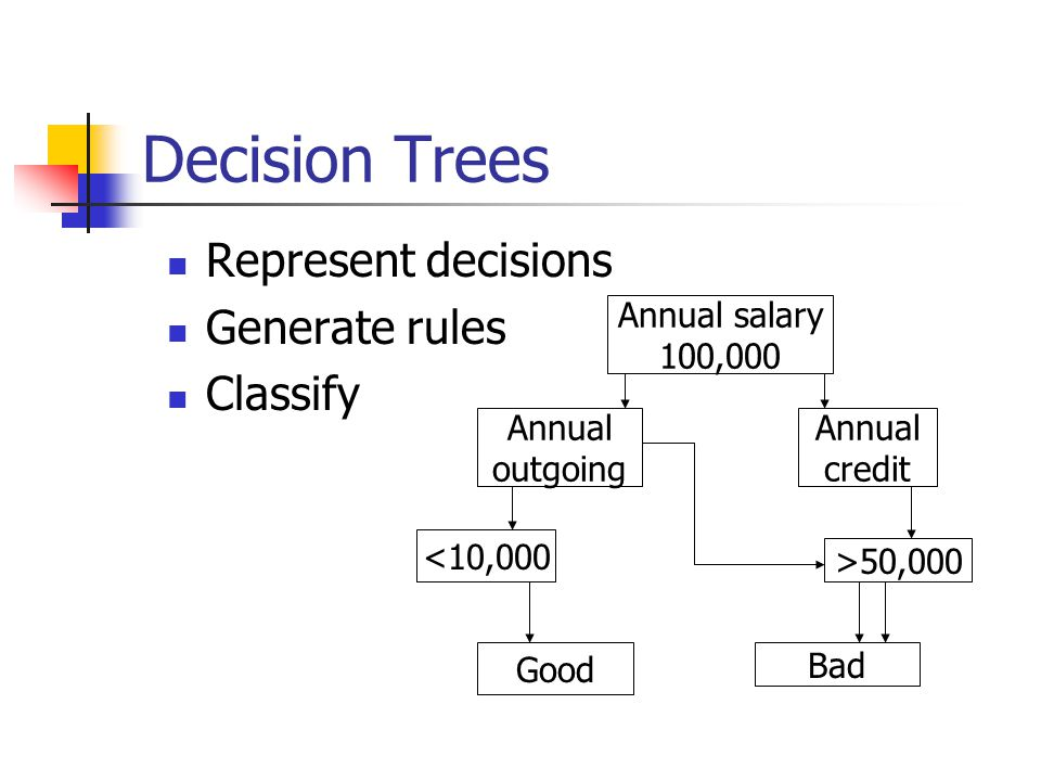 Decision Trees Represent decisions Generate rules Classify