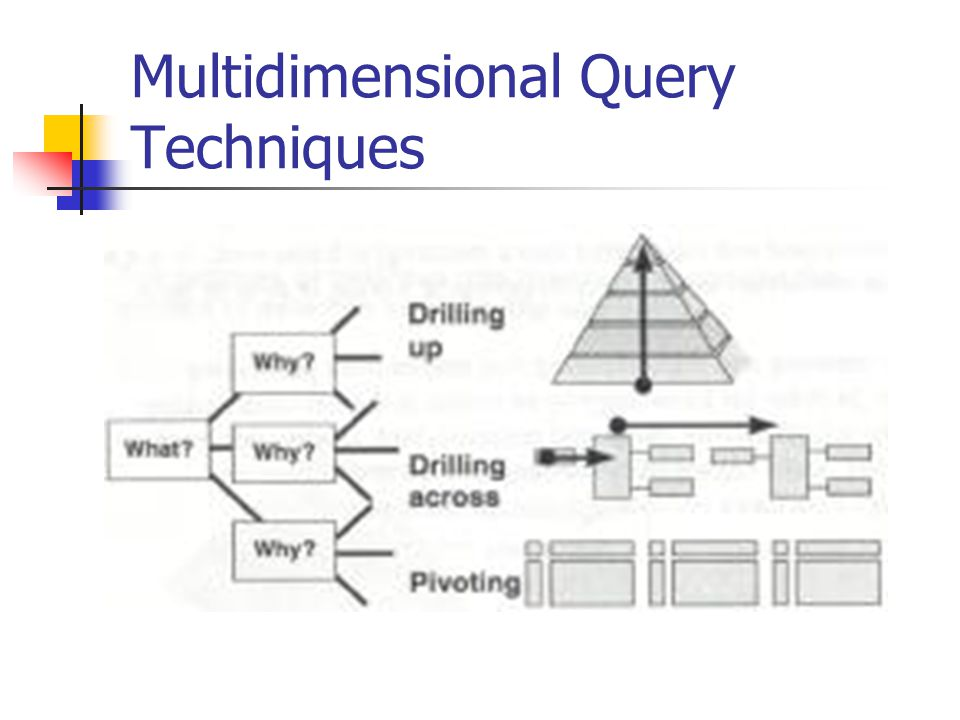 Multidimensional Query Techniques