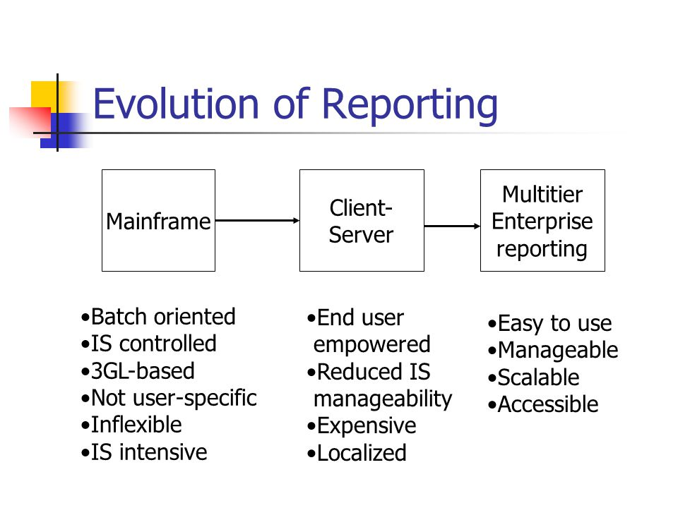 Evolution of Reporting
