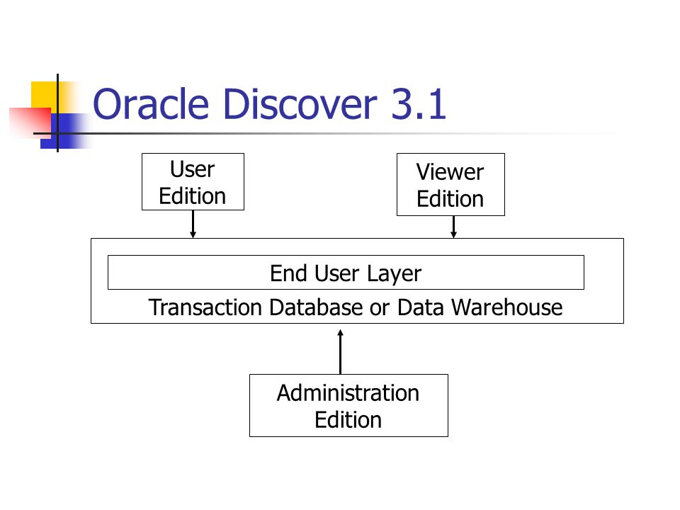 Oracle Discover 3.1 User Viewer Edition Edition End User Layer