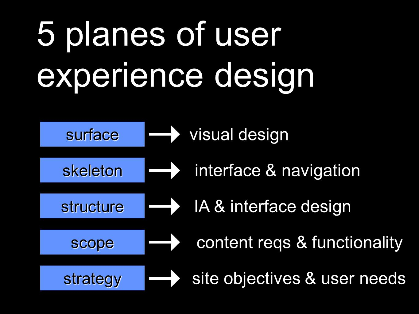 5 planes of user experience design