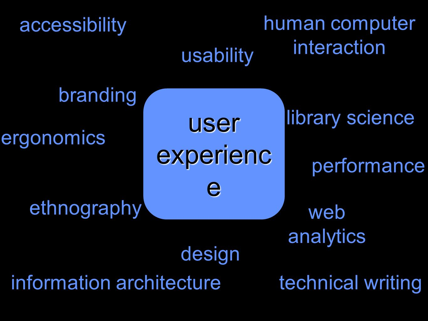 user experience accessibility human computer interaction usability