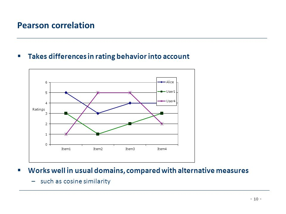 Pearson correlation Takes differences in rating behavior into account