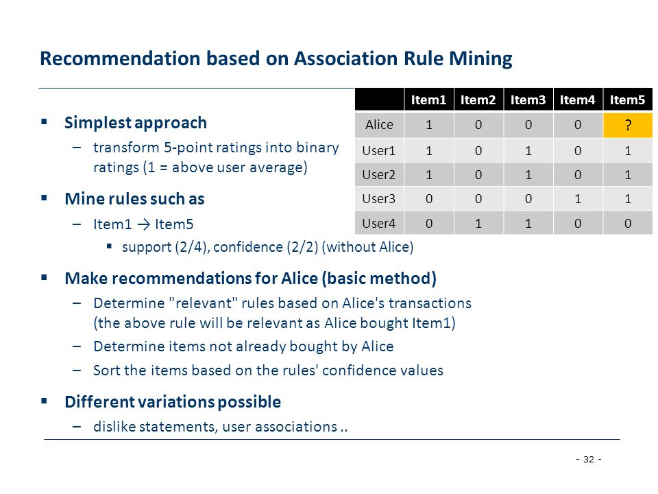 Recommendation based on Association Rule Mining