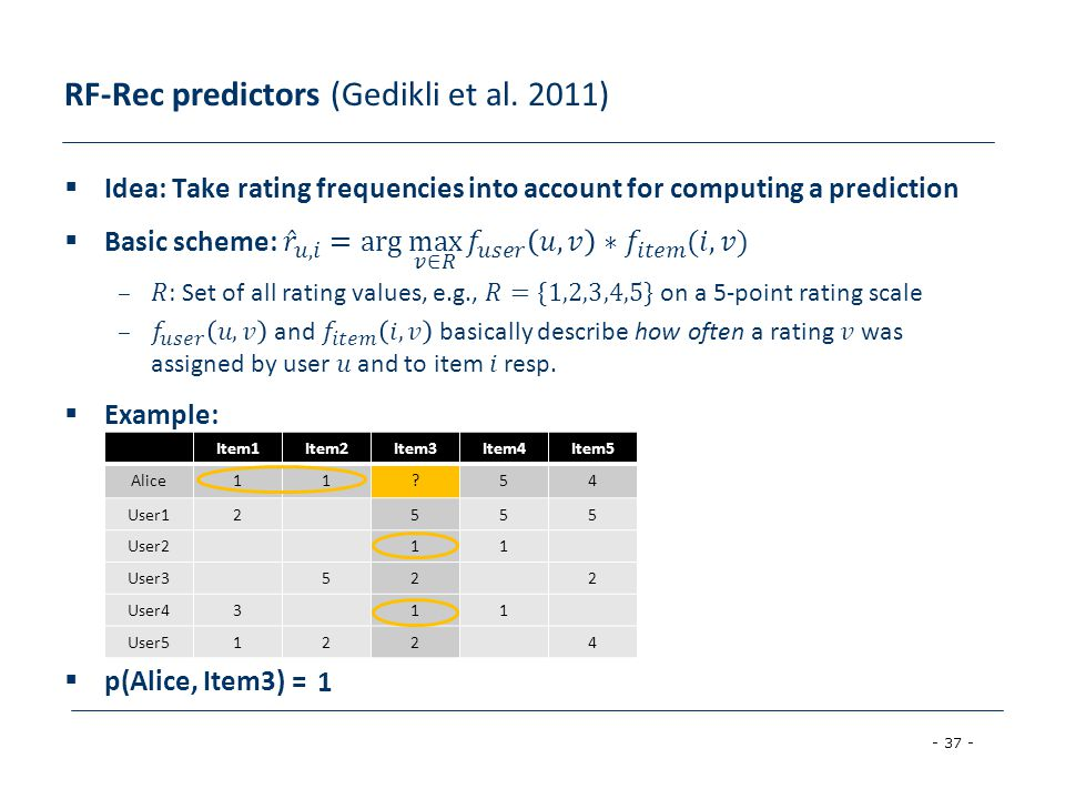 RF-Rec predictors (Gedikli et al. 2011)