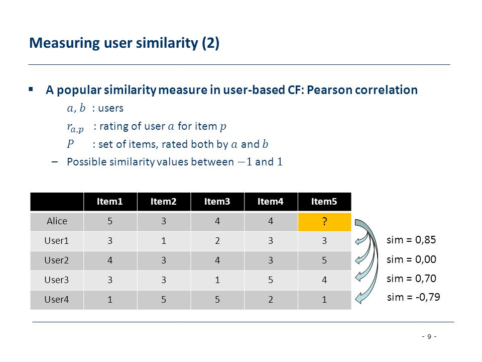 Measuring user similarity (2)