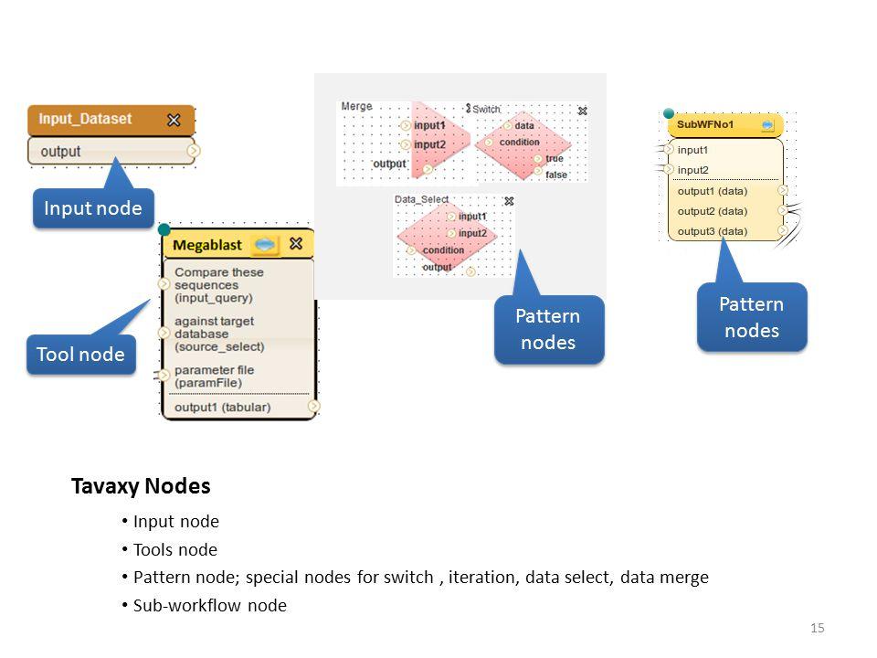 Tavaxy Nodes Input node Pattern nodes Pattern nodes Tool node