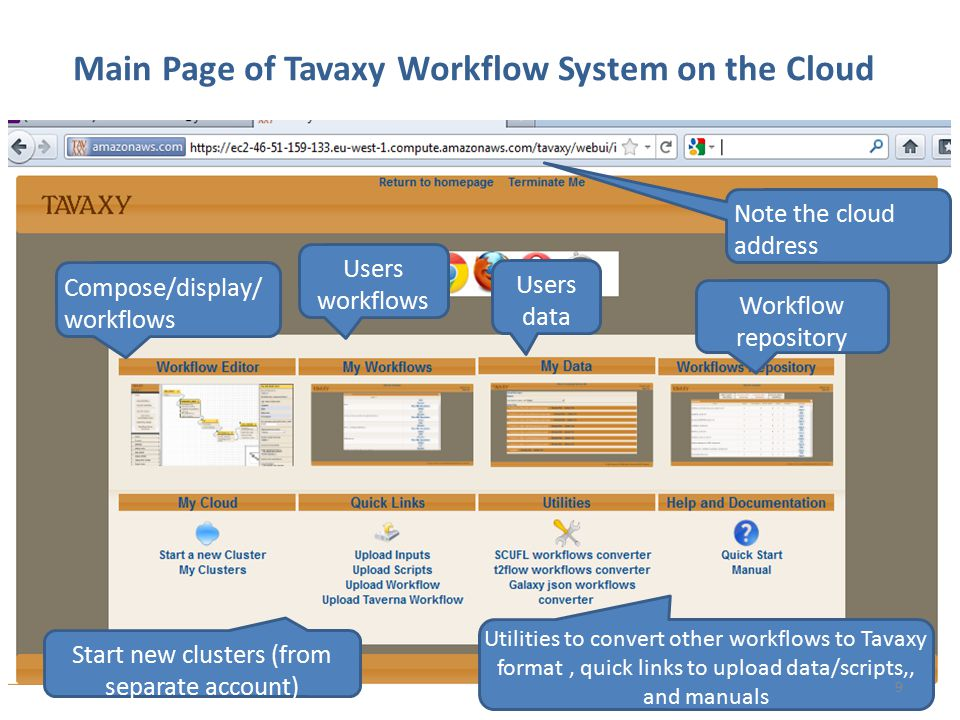 Main Page of Tavaxy Workflow System on the Cloud