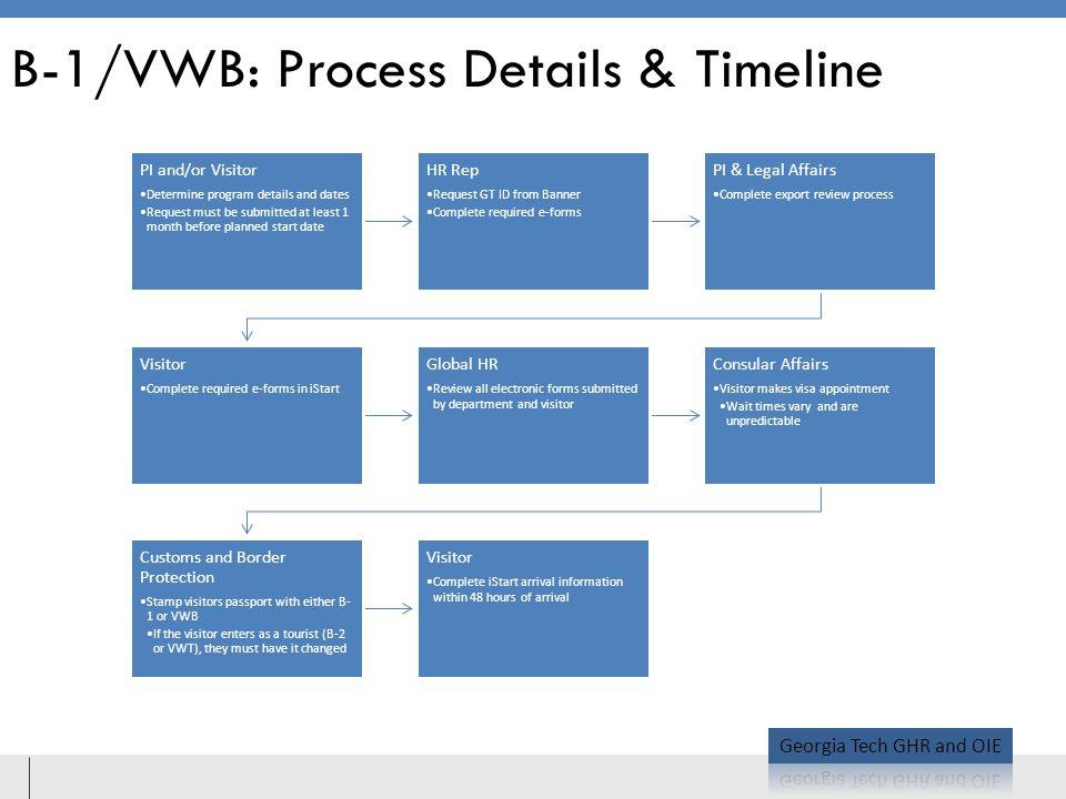 B-1/VWB: Process Details & Timeline