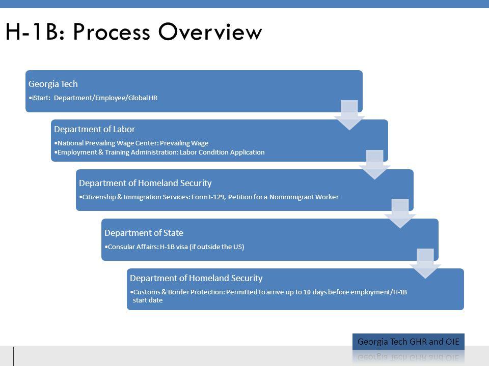 H-1B: Process Overview Georgia Tech
