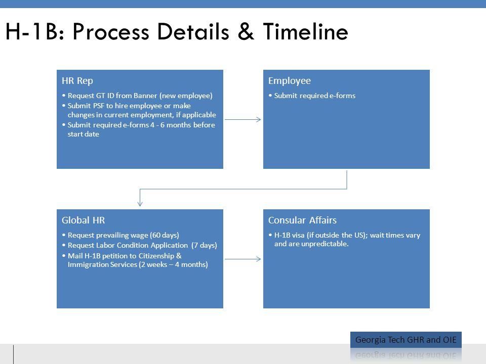 H-1B: Process Details & Timeline