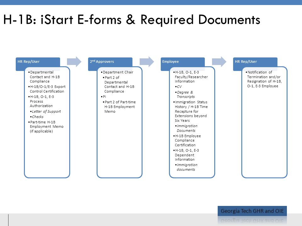 H-1B: iStart E-forms & Required Documents