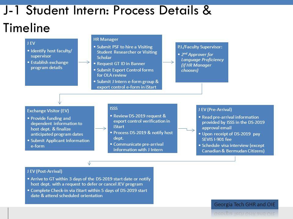 J-1 Student Intern: Process Details & Timeline