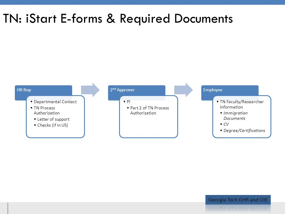 TN: iStart E-forms & Required Documents