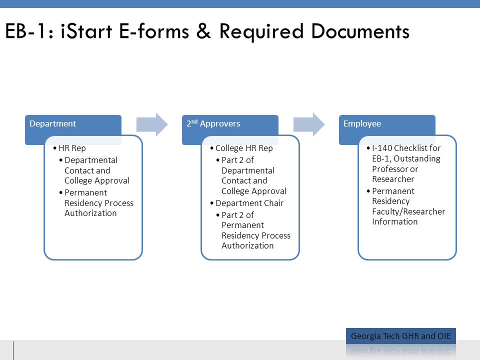 EB-1: iStart E-forms & Required Documents