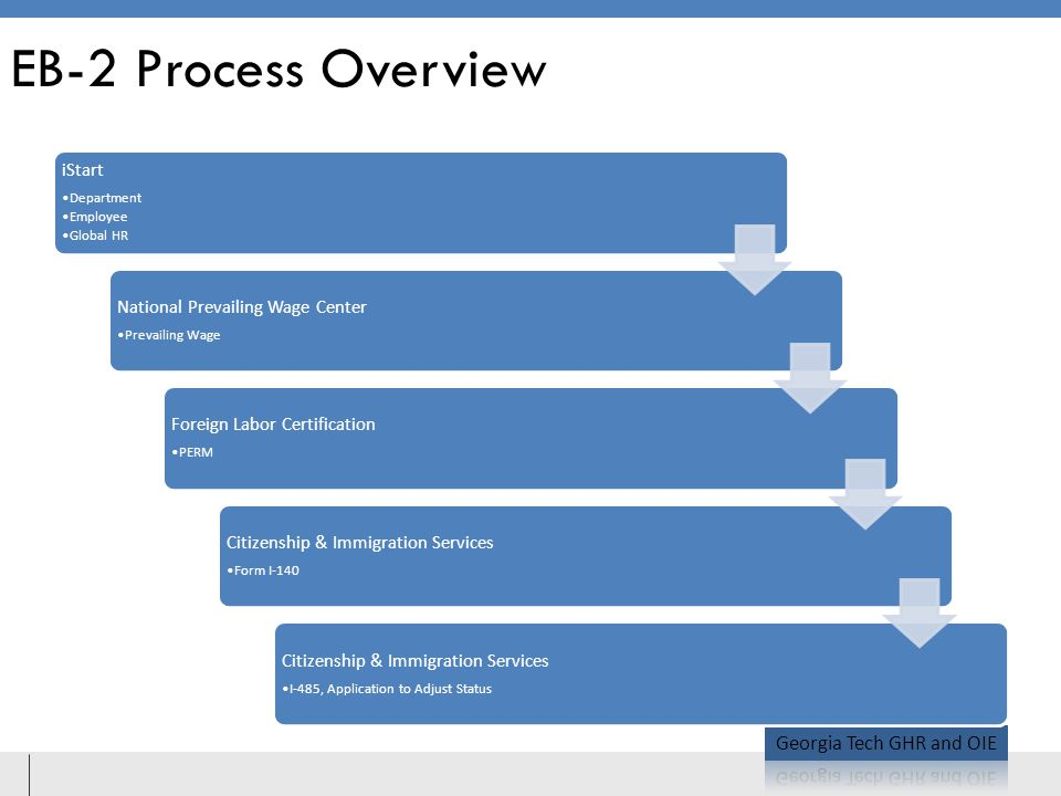 EB-2 Process Overview iStart Department Employee Global HR