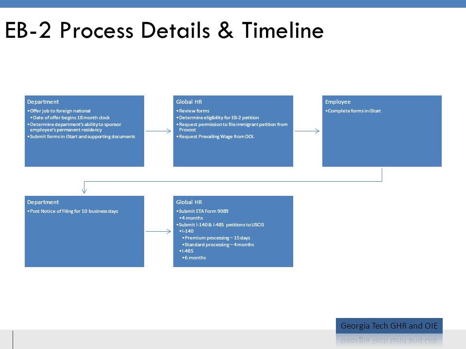 EB-2 Process Details & Timeline