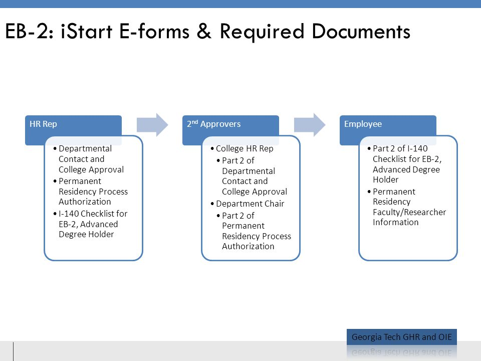 EB-2: iStart E-forms & Required Documents