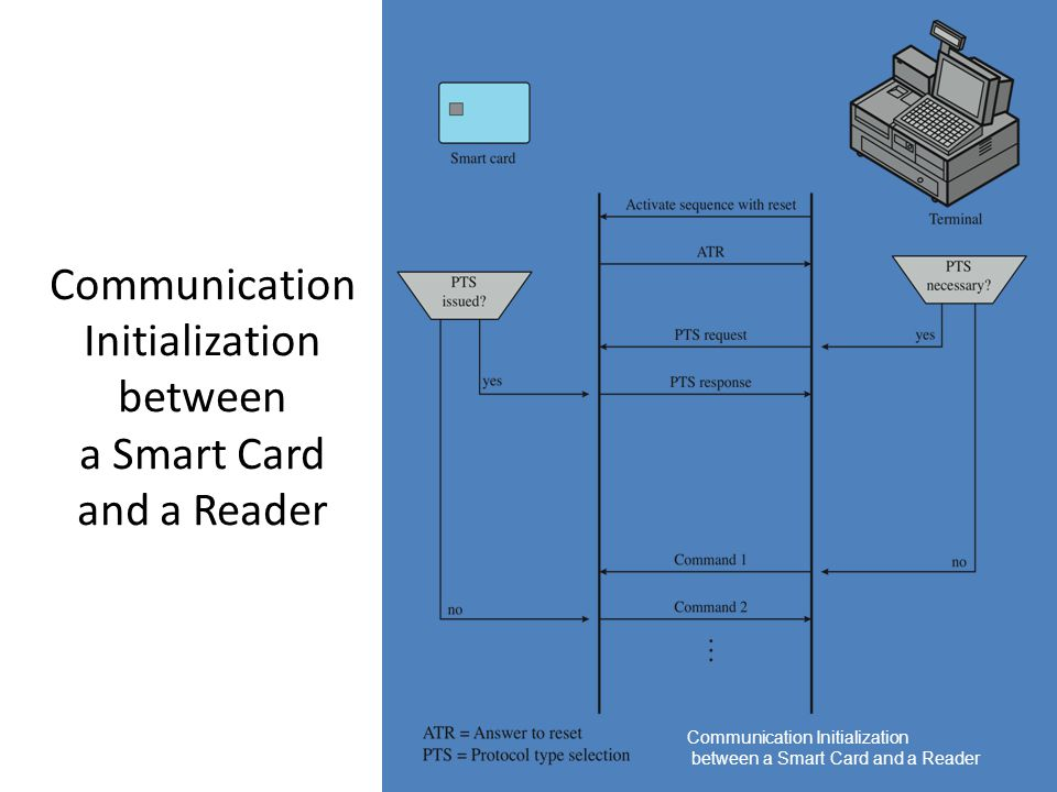 Communication Initialization between a Smart Card and a Reader