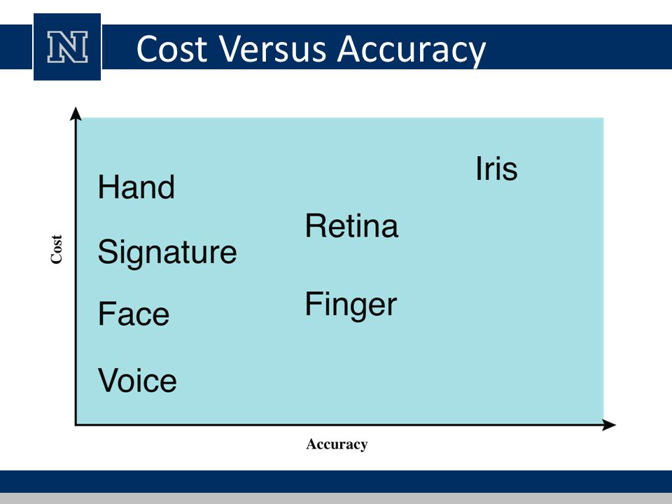 Cost Versus Accuracy Figure 3.5 gives a rough indication of the relative cost and accuracy of these.