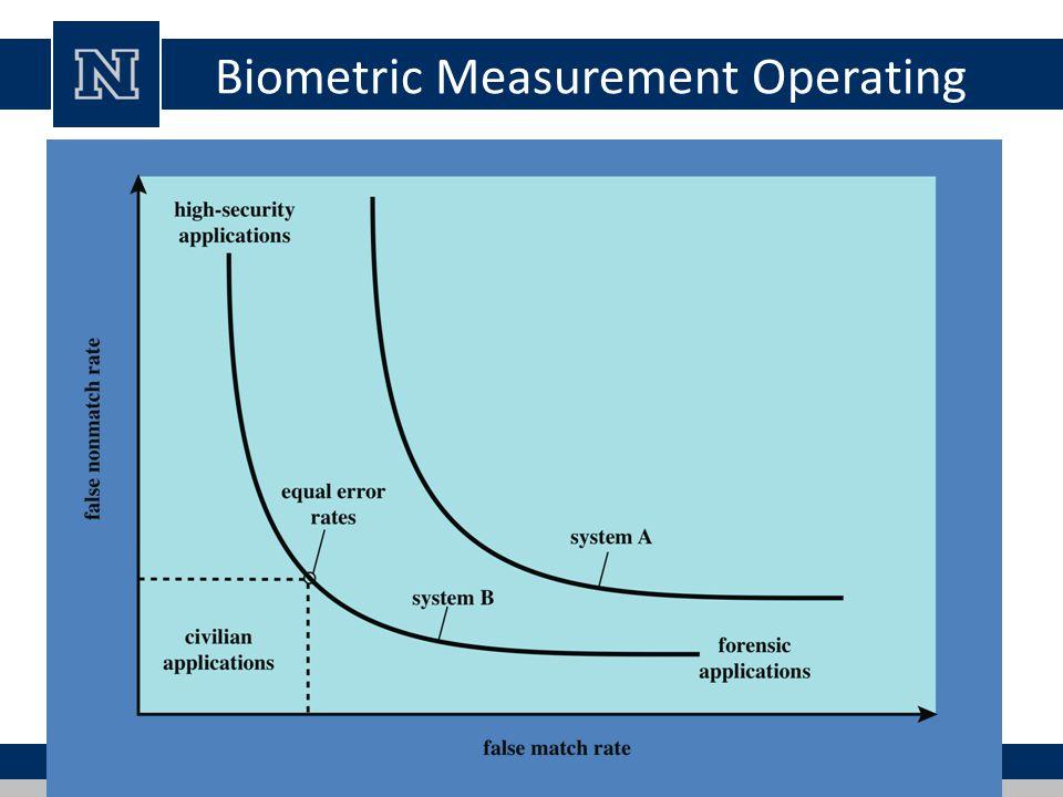 Biometric Measurement Operating