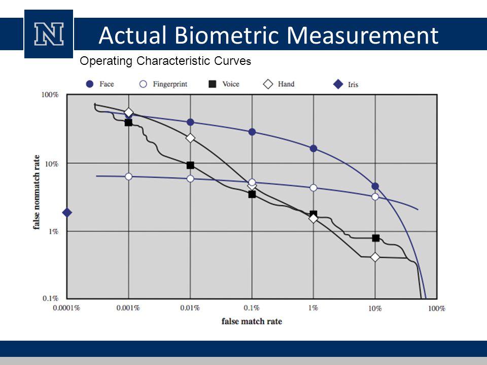 Actual Biometric Measurement