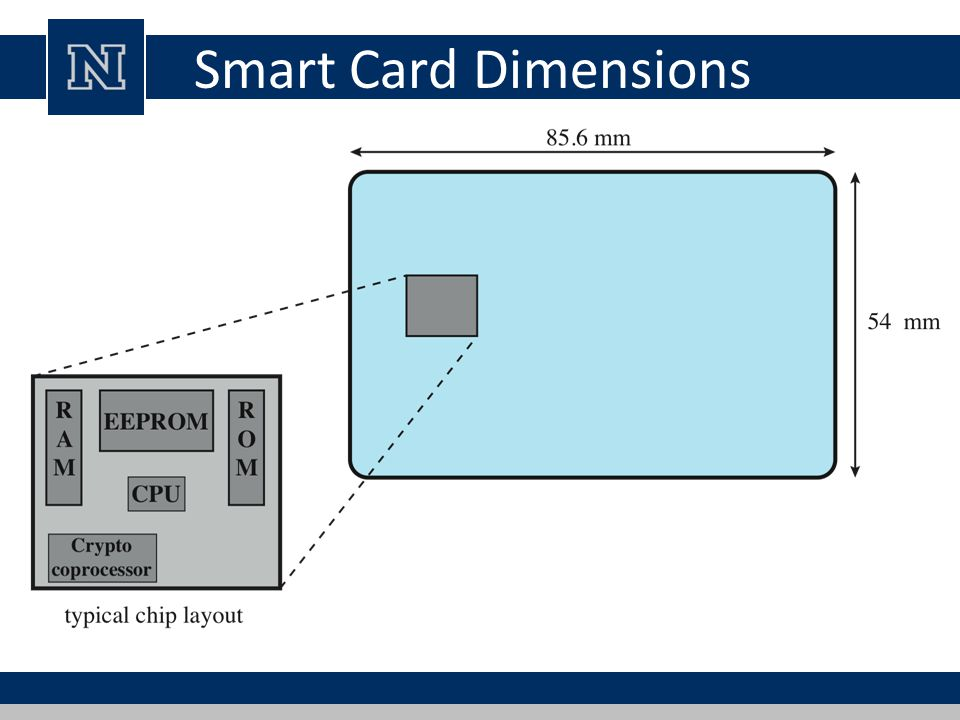Smart Card Dimensions The smart card chip is embedded into the