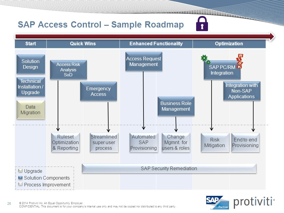 SAP Access Control – Sample Roadmap