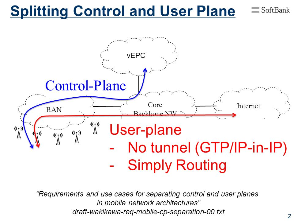 Splitting Control and User Plane