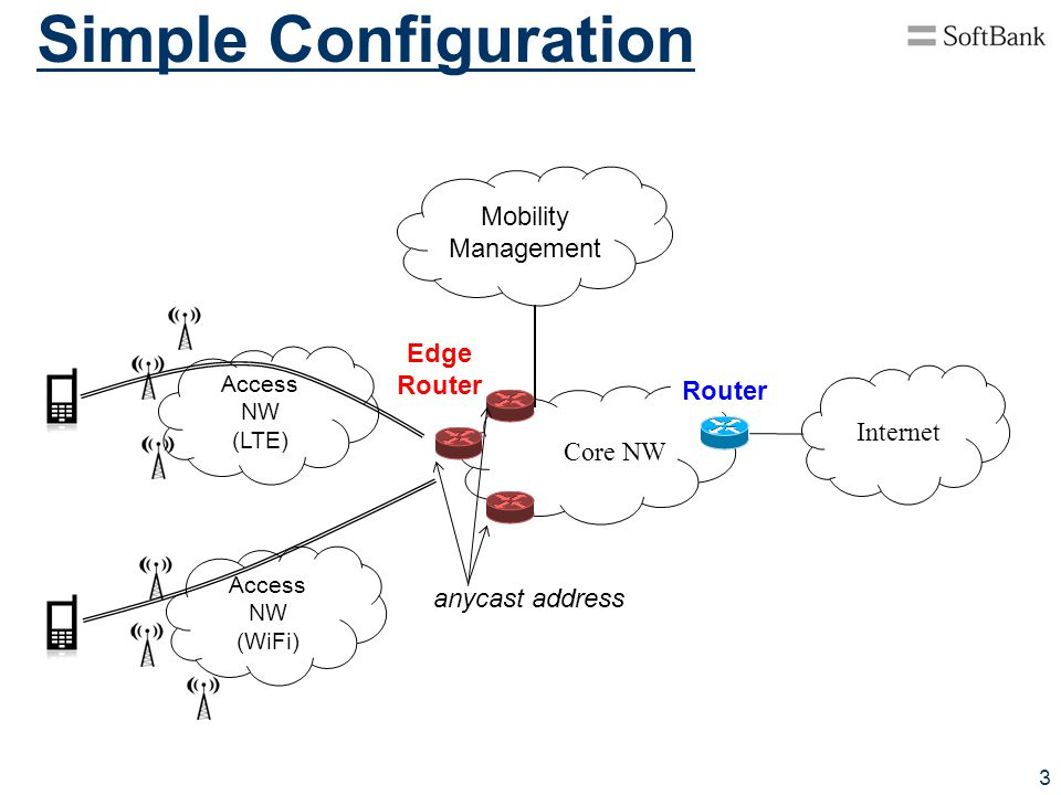 Simple Configuration Mobility Management Edge Router Router Internet