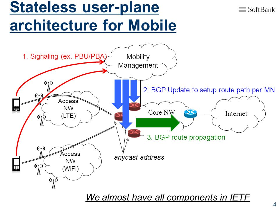 Stateless user-plane architecture for Mobile