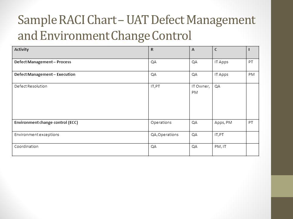Sample RACI Chart – UAT Defect Management and Environment Change Control