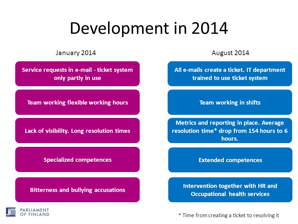 Development in 2014 January 2014 August 2014