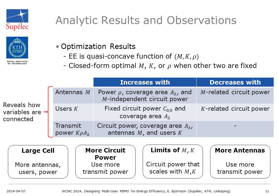Analytic Results and Observations