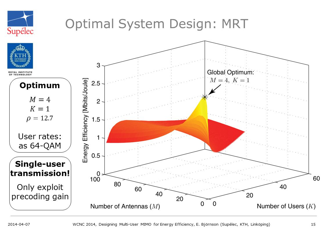 Optimal System Design: MRT