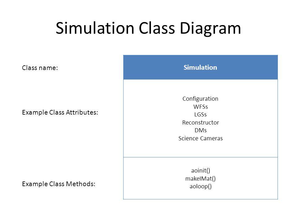 Simulation Class Diagram