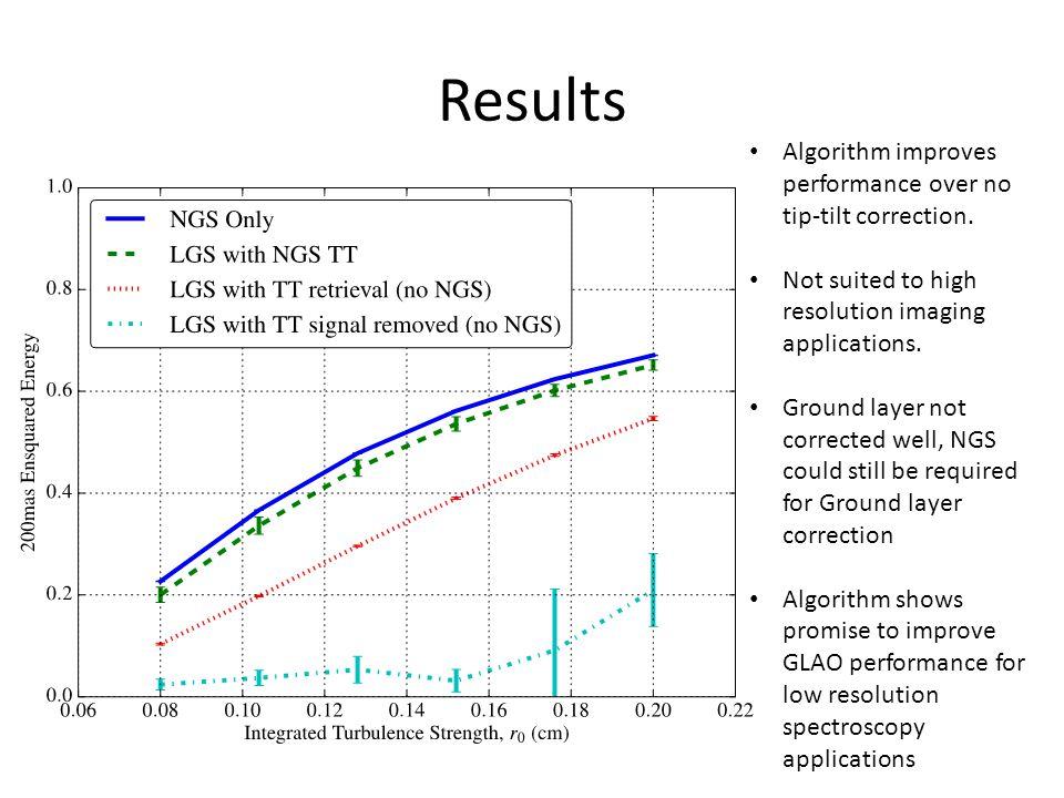 Results Algorithm improves performance over no tip-tilt correction.