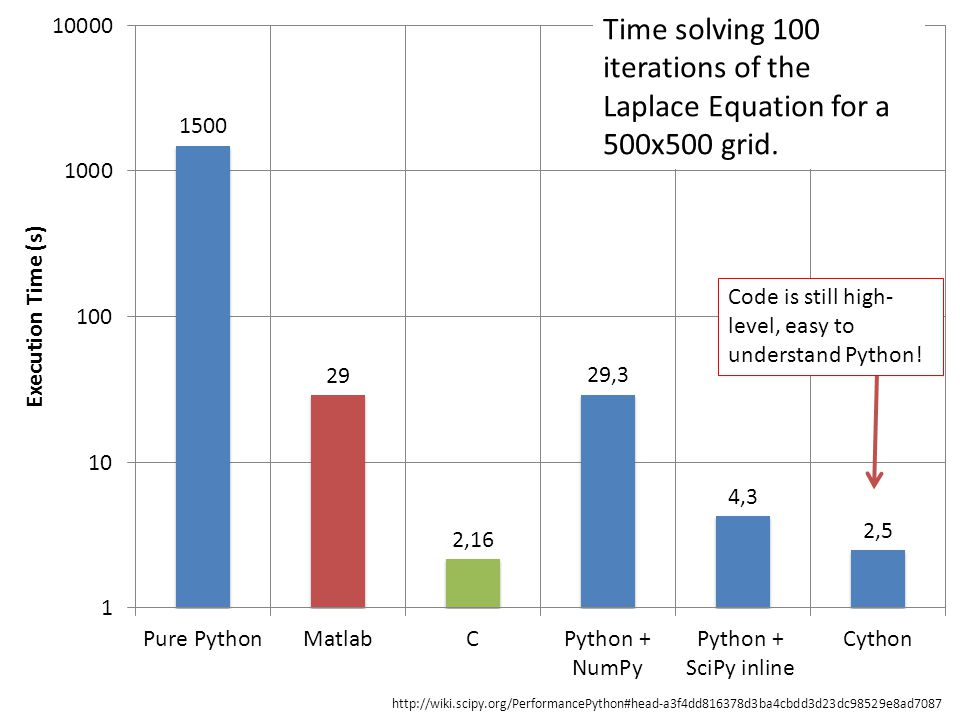 Time solving 100 iterations of the Laplace Equation for a 500x500 grid.