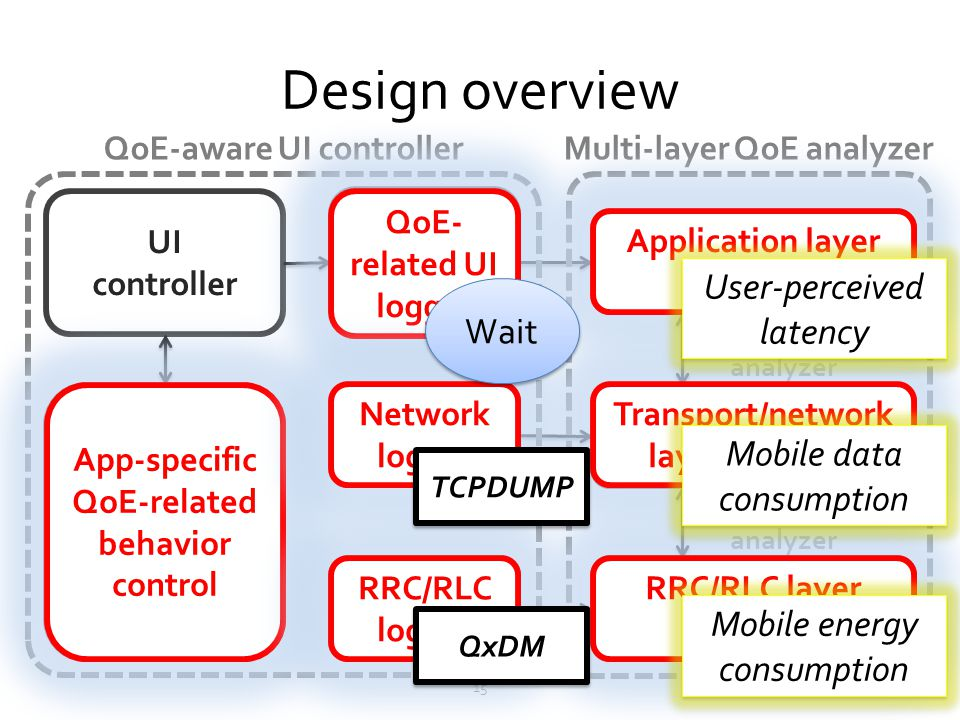 Design overview User-perceived latency Wait Mobile data consumption