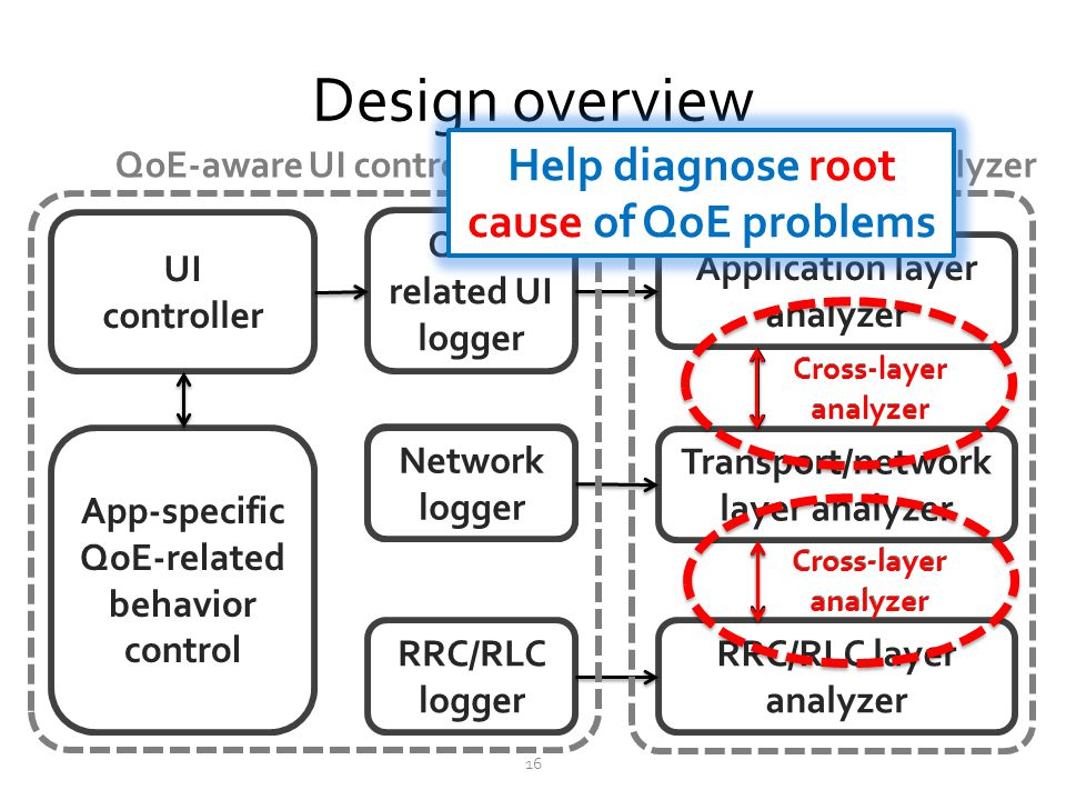 Design overview Help diagnose root cause of QoE problems