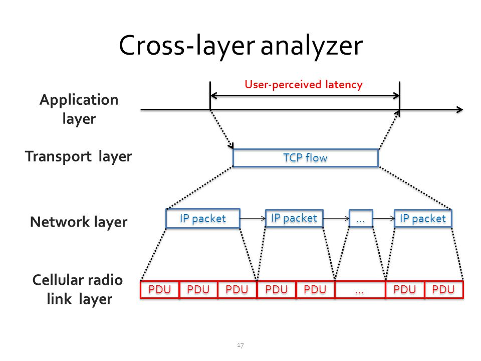 Cross-layer analyzer Application layer Transport layer Network layer